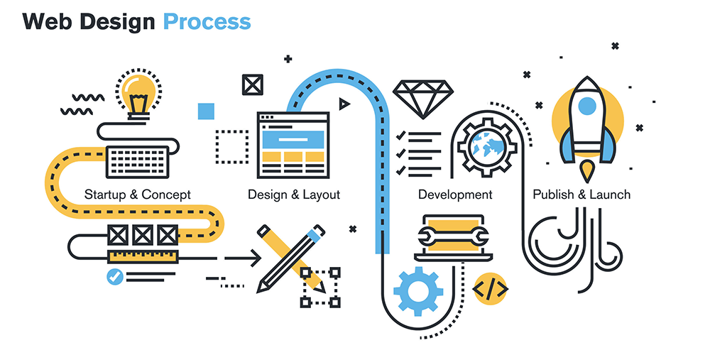 web design process xansibar